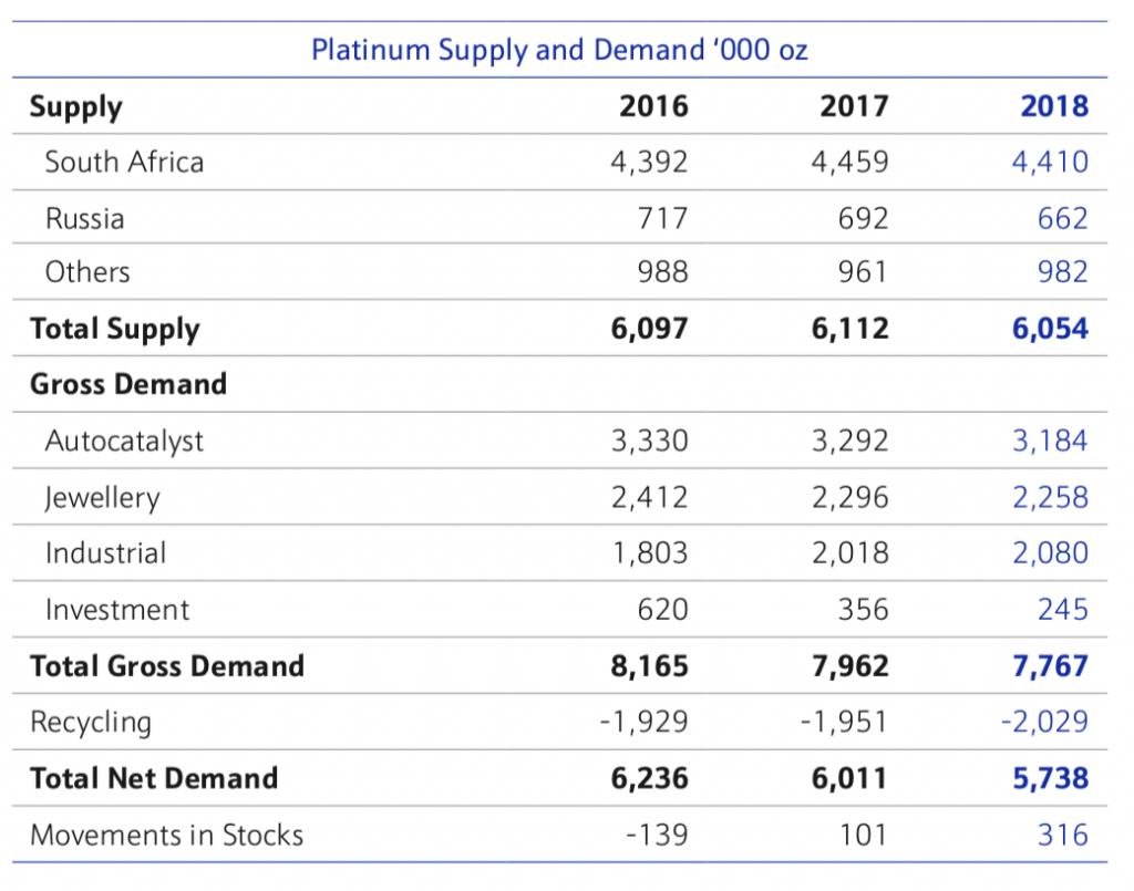 vraag & aanbod platina platinaprijs